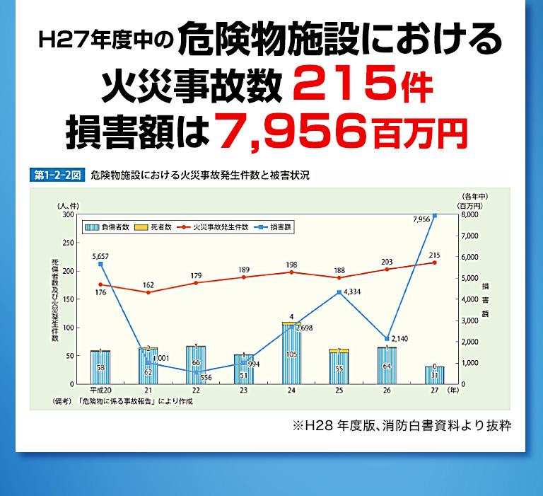 H27年度中の危険物施設における火災事故数215件、損害額は7,956百万円